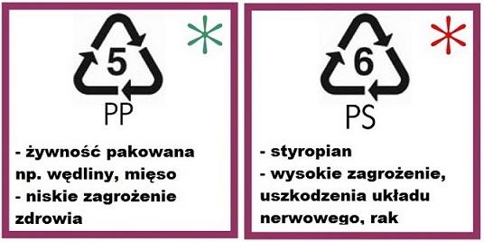 Zrozumieć informacje zawarte na opakowaniach z plastiku - infografika.